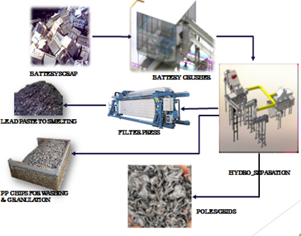 lead alloy plant manufacturers, lead alloy plant manufacturers india,Lead Battery Shredding/Crushing Plant Suppliers,Lead Battery Shredding Plant Suppliers, Lead Battery Crushing Plant Suppliers,Lead Casting Machine,Lead Casting Machine in india, Lead Concentrate Smelting Plant,lead concentrate smelting plant manufacturer india,Lead Ingot Casting Machine,Lead Ingot Casting Machine, lead ingot casting machine manufacturers, lead ingot casting machine manufacturers india,Lead Melting Equipment,lead melting equipment suppliers, lead melting equipment suppliers in india,Lead Melting Technology,lead melting technology in india,Lead Metal Alloying Process,Lead Metal Alloying Process in india,Lead Metal Processing Technology ,Lead Metal Processing Technology in india,Lead Metal Recycling Plant,Lead Metal Recycling Plant in india,Lead Metal Scrap Recycling,Lead Metal Scrap Recycling in india,Lead Ore Smelting,lead ore smelting , lead ore smelting plant, lead ore smelting plant india,Lead Oxide Plant,lead oxide plant manufacturers, lead oxide plant manufacturers india,Lead Refining Technology,Lead Refining Plant,Lead Refining Plant in india, Lead Refining Technology, Lead Refining Technology in india,Lead Scrap Melting Furnace, lead scrap melting furnace manufacturer , lead scrap melting furnace manufacturer in india,Air pollution control equipment for Lead Smelting,Lead Smelting Plant,New development in Lead Scrap Processing,new development in lead scrap processing in india,Plant Supplier for Lead Smelting ,Turnkey Project Lead Recycling,Primary Lead Processing,primary lead processing in india,Rotary Furnaces,rotary furnaces manufacturers, rotary furnace manufacturers in india,Secondary Lead Processing Machinery,secondary lead processing machinery manufacturers, secondary lead processing machinery manufacturers in india,Secondary Lead Smelter,secondary lead smelter in india,Technology for Lead Manufacturing ,technology for lead manufacturing in india,Turn-key Solution for Lead Oxide Manufacturing ,turn-key solution for lead oxide manufacturing in india,Used Lead Acid Battery Recycling Plant,used lead acid battery recycling plant in india.